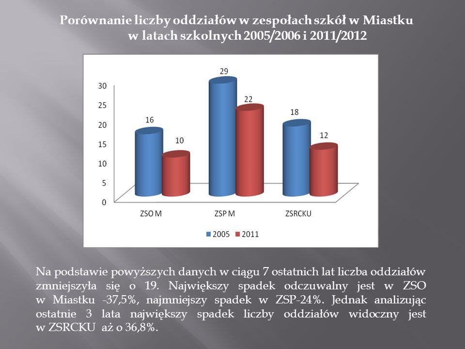 Porównanie liczby oddziałów w zespołach szkół w Miastku w latach szkolnych 2005/2006 i 2011/2012 Na podstawie powyższych danych w ciągu 7 ostatnich la