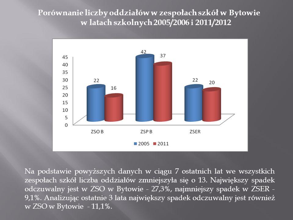 Porównanie liczby oddziałów w zespołach szkół w Bytowie i w Miastku w latach szkolnych 2005/2006 i 2011/2012 Porównując razem zespoły szkół w Bytowie oraz w Miastku należy stwierdzić, że spadek liczby oddziałów bardziej odczuwalny jest w szkołach miasteckich (39,7%).