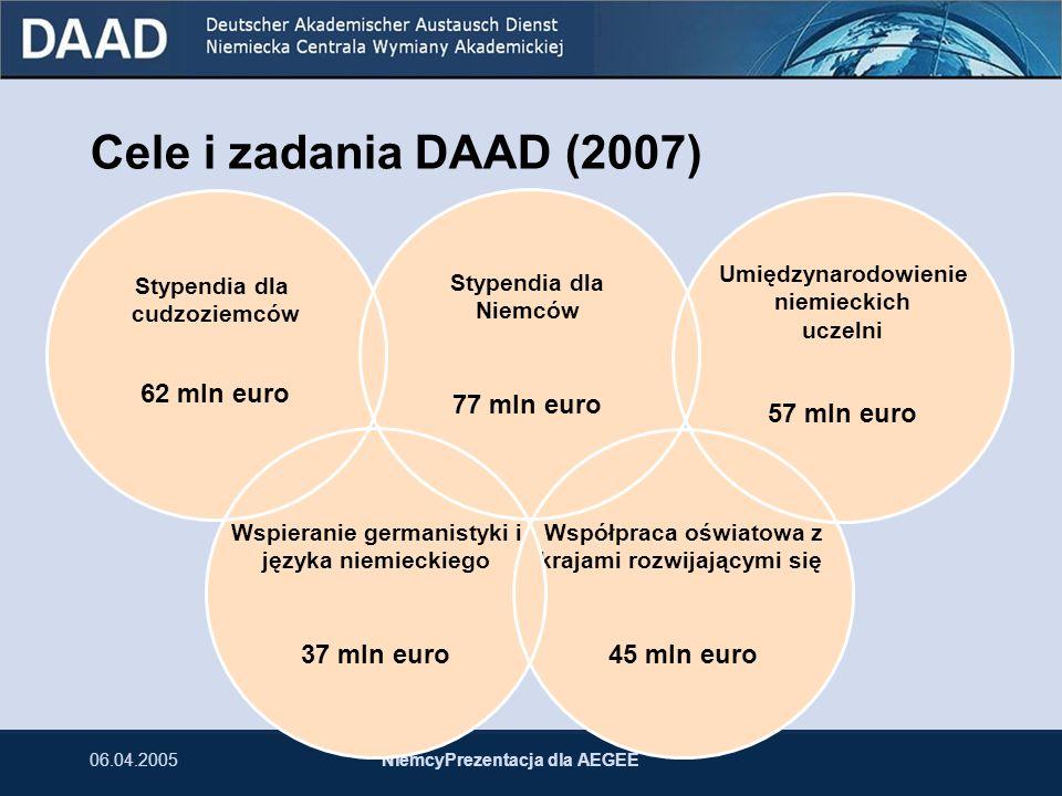 06.04.2005NiemcyPrezentacja dla AEGEE Cele i zadania DAAD (2007) Współpraca oświatowa z krajami rozwijającymi się 45 mln euro Umiędzynarodowienie niem
