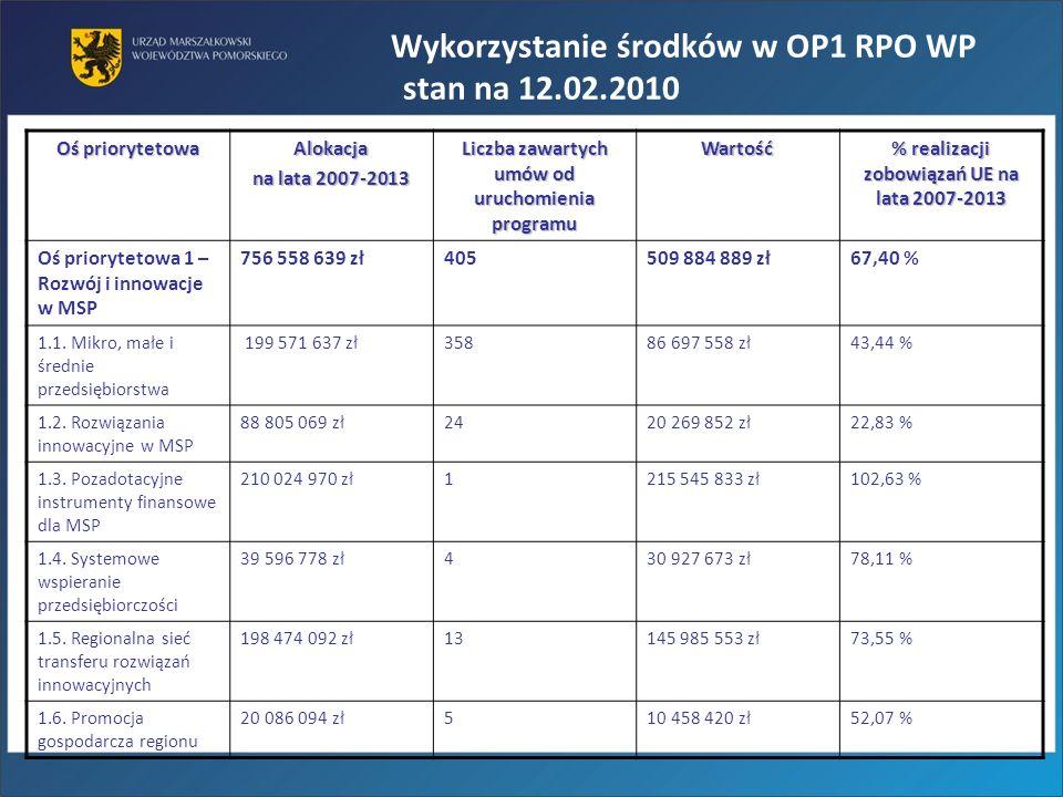 Wykorzystanie środków w OP1 RPO WP stan na 12.02.2010 Oś priorytetowa Alokacja na lata 2007-2013 Liczba zawartych umów od uruchomienia programu Wartoś