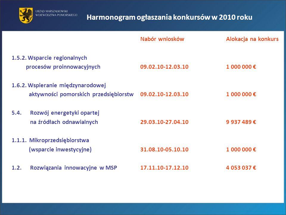 Harmonogram ogłaszania konkursów w 2010 roku Nabór wnioskówAlokacja na konkurs 1.5.2. Wsparcie regionalnych procesów proinnowacyjnych 09.02.10-12.03.1