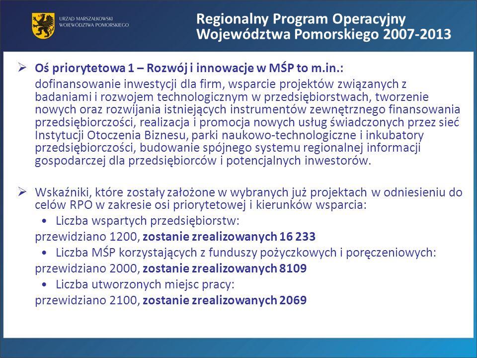 Wykorzystanie środków w OP1 RPO WP stan na 12.02.2010 Oś priorytetowa Alokacja na lata 2007-2013 Liczba zawartych umów od uruchomienia programu Wartość % realizacji zobowiązań UE na lata 2007-2013 Oś priorytetowa 1 – Rozwój i innowacje w MSP 756 558 639 zł405509 884 889 zł67,40 % 1.1.