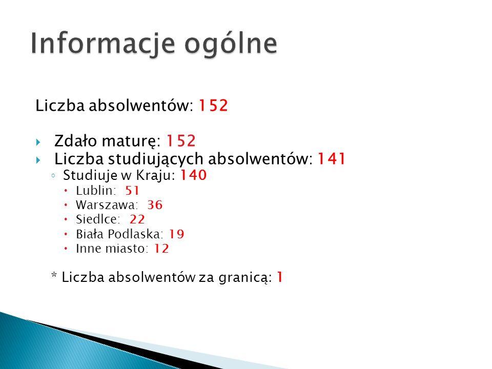 Liczba absolwentów: 152 Zdało maturę: 152 Liczba studiujących absolwentów: 141 Studiuje w Kraju: 140 Lublin: 51 Warszawa: 36 Siedlce: 22 Biała Podlask