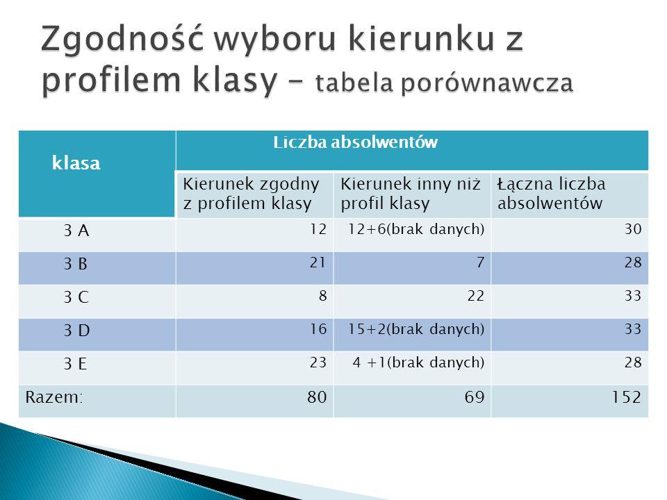 klasa Liczba absolwentów Kierunek zgodny z profilem klasy Kierunek inny niż profil klasy Łączna liczba absolwentów 3 A 1212+6(brak danych)30 3 B 21728