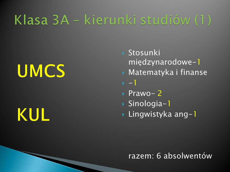UMCS KUL Stosunki międzynarodowe-1 Matematyka i finanse Prawo- 2 Sinologia-1 Lingwistyka ang-1 razem: 6 absolwentów