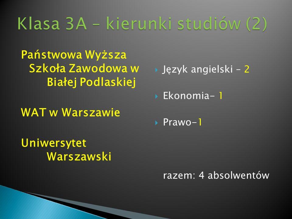 Państwowa Wyższa Szkoła Zawodowa w Białej Podlaskiej WAT w Warszawie Uniwersytet Warszawski Język angielski – 2 Ekonomia- 1 Prawo-1 razem: 4 absolwent