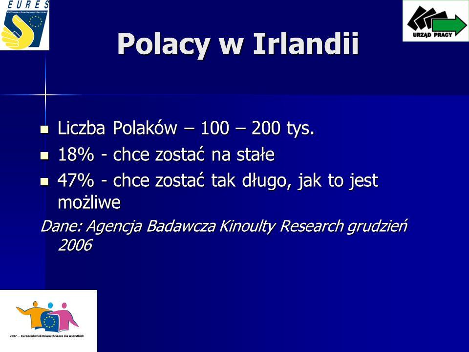 Polacy w Irlandii Liczba Polaków – 100 – 200 tys.Liczba Polaków – 100 – 200 tys.