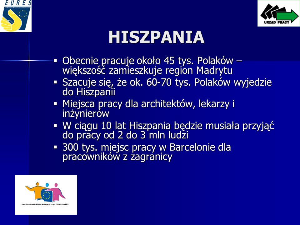HOLANDIA Stopa bezrobocia – 3,5% Stopa bezrobocia – 3,5% Liczba Polaków – 19 645 osób Liczba Polaków – 19 645 osób (1 stycznia 2007)