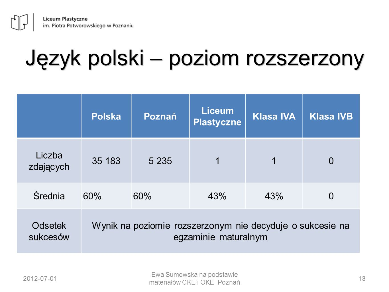 Język polski – poziom rozszerzony PolskaPoznań Liceum Plastyczne Klasa IVAKlasa IVB Liczba zdających 35 1835 235110 Średnia60% 43% 0 Odsetek sukcesów