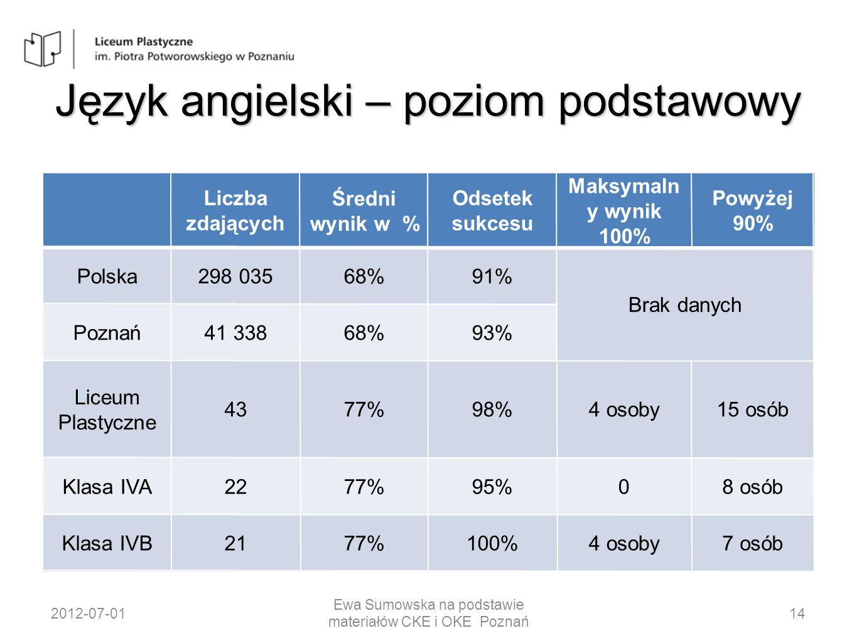 Język angielski – poziom podstawowy Liczba zdających Średni wynik w % Odsetek sukcesu Maksymaln y wynik 100% Powyżej 90% Polska298 03568%91% Brak dany