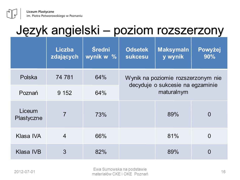 Język angielski – poziom rozszerzony 2012-07-01 Ewa Sumowska na podstawie materiałów CKE i OKE Poznań 16 Liczba zdających Średni wynik w % Odsetek suk