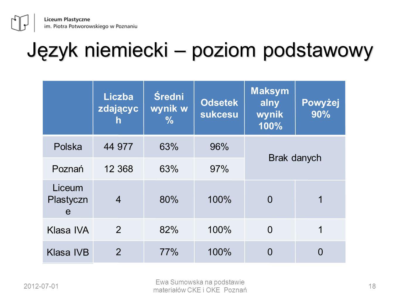 Język niemiecki – poziom podstawowy 2012-07-0118 Ewa Sumowska na podstawie materiałów CKE i OKE Poznań Liczba zdającyc h Średni wynik w % Odsetek sukc