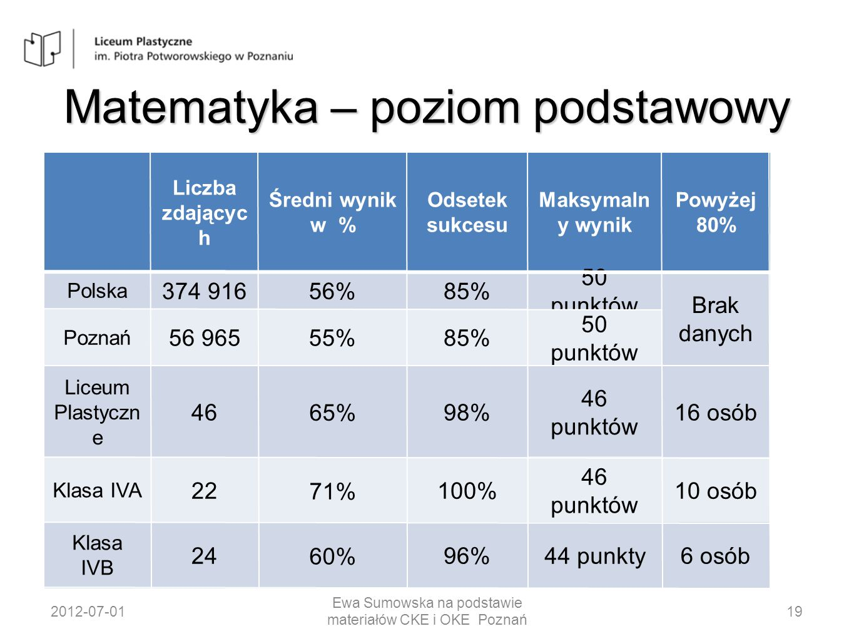 Matematyka – poziom podstawowy 2012-07-01 Ewa Sumowska na podstawie materiałów CKE i OKE Poznań 19 Liczba zdającyc h Średni wynik w % Odsetek sukcesu