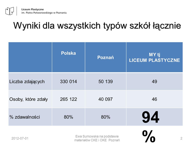 Historia – poziom podstawowy Liczba zdających Średni wynik w % Polska 10 71354% Poznań 1 91755% Liceum Plastyczne 186% Klasa IVA 00 Klasa IVB 186% 2012-07-0127 Ewa Sumowska na podstawie materiałów CKE i OKE Poznań
