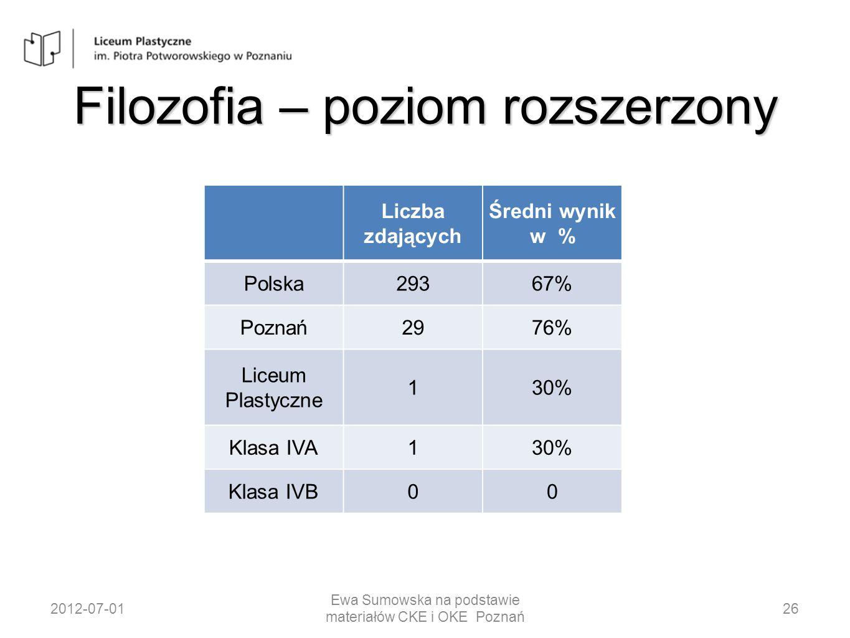 Filozofia – poziom rozszerzony Liczba zdających Średni wynik w % Polska29367% Poznań2976% Liceum Plastyczne 130% Klasa IVA130% Klasa IVB00 2012-07-01