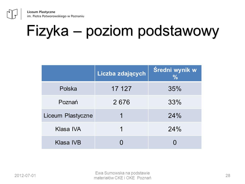 Fizyka – poziom podstawowy Liczba zdających Średni wynik w % Polska 17 12735% Poznań 2 67633% Liceum Plastyczne 124% Klasa IVA 124% Klasa IVB 00 2012-