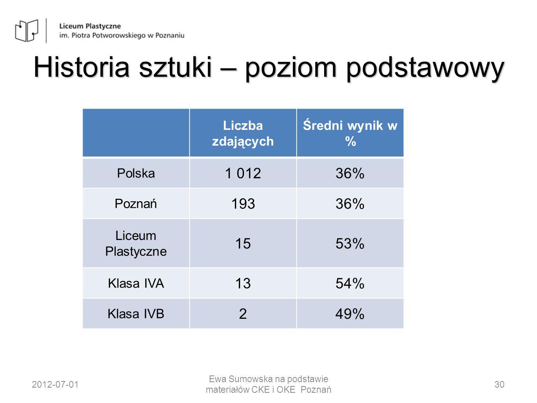 Historia sztuki – poziom podstawowy Liczba zdających Średni wynik w % Polska 1 01236% Poznań 19336% Liceum Plastyczne 1553% Klasa IVA 1354% Klasa IVB