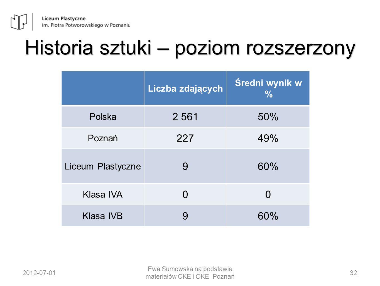 Historia sztuki – poziom rozszerzony Liczba zdających Średni wynik w % Polska 2 56150% Poznań 22749% Liceum Plastyczne 960% Klasa IVA 00 Klasa IVB 960
