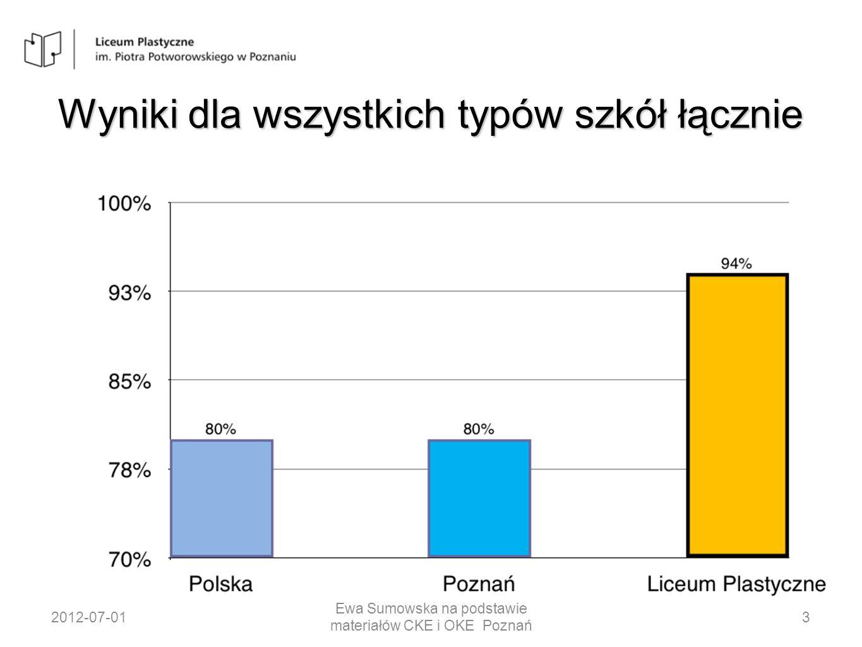 Wyniki w zależności od typu szkoły PolskaPoznań MY tj LICEUM PLASTYCZNE Licea ogólnokształcące 89% Licea profilowane57%58% Technika 70%71% Licea uzupełniające 27%22% Technika uzupełniające 22%18% 96% Dla tegorocznych absolwentów 94% Dla wszystkich przystępujących do matury w 2012 roku 2012-07-014 Ewa Sumowska na podstawie materiałów CKE i OKE Poznań