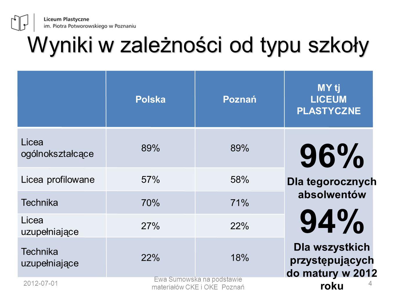 Chemia – poziom rozszerzony Liczba zdających Średni wynik w % Polska 31 58953% Poznań 4 23853% Liceum Plastyczne 168% Klasa IVA 168% Klasa IVB 00 2012-07-01 Ewa Sumowska na podstawie materiałów CKE i OKE Poznań 29