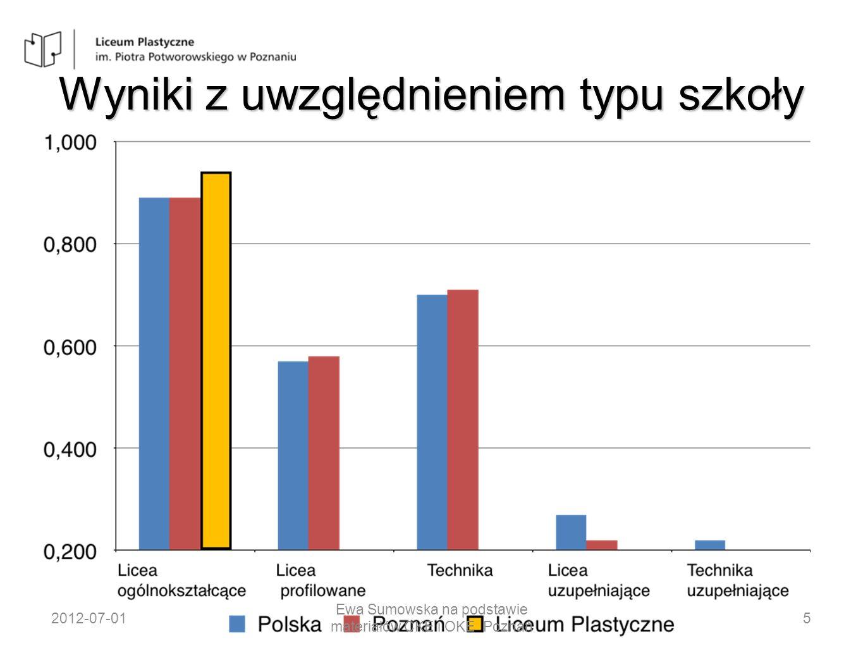 Wyniki z uwzględnieniem typu szkoły 2012-07-015 Ewa Sumowska na podstawie materiałów CKE i OKE Poznań