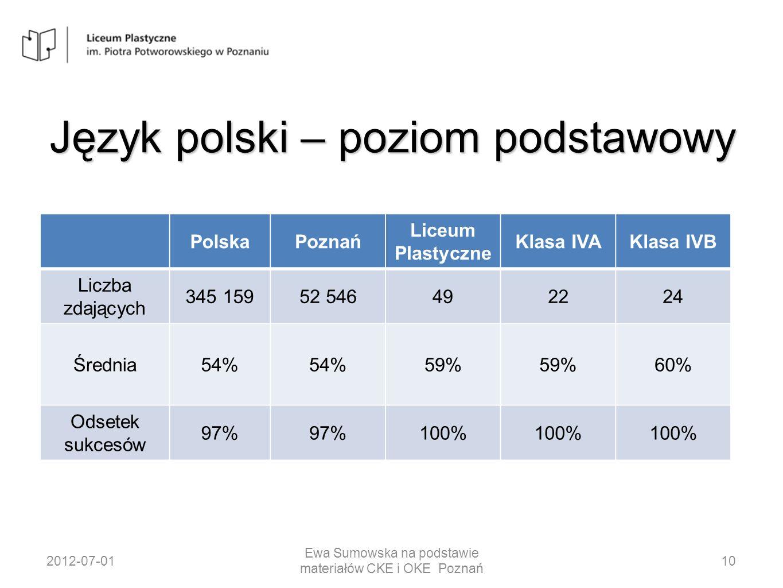 Matematyka – poziom podstawowy 2012-07-01 Ewa Sumowska na podstawie materiałów CKE i OKE Poznań 21 Średni wynik Liceum Plastycznego z matematyki na poziomie podstawowym lepszy od wyniku dla Poznania i Polski o 10 punktów procentowych oznacza, że mamy wynik o 20% lepszy