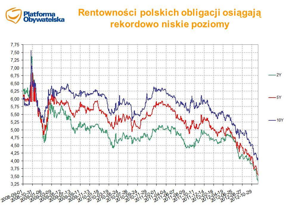 Rentowności polskich obligacji osiągają rekordowo niskie poziomy