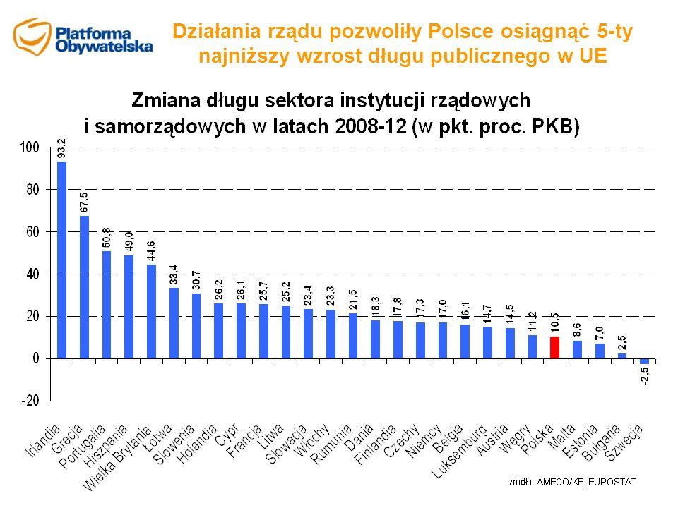 Działania rządu pozwoliły Polsce osiągnąć 5-ty najniższy wzrost długu publicznego w UE