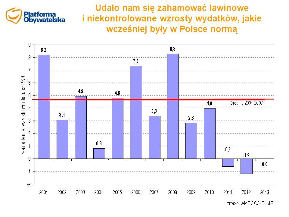 Udało nam się zahamować lawinowe i niekontrolowane wzrosty wydatków, jakie wcześniej były w Polsce normą
