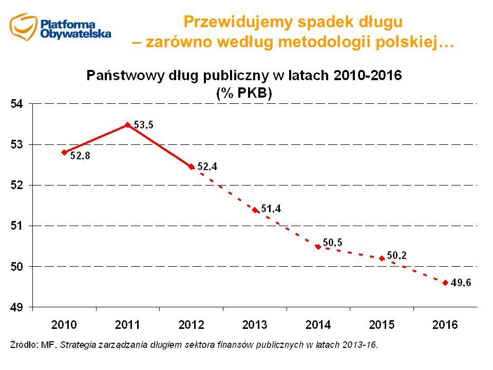 Przewidujemy spadek długu – zarówno według metodologii polskiej…