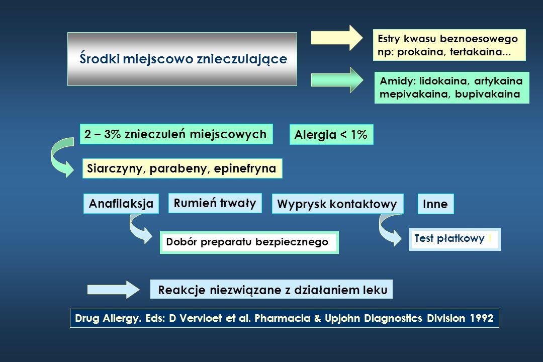 Środki miejscowo znieczulające 2 – 3% znieczuleń miejscowych Alergia < 1% Wyprysk kontaktowy Anafilaksja Drug Allergy. Eds: D Vervloet et al. Pharmaci