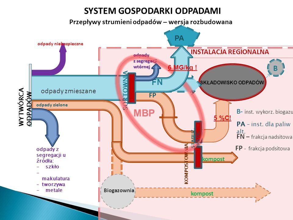 Biogazownia kompost SKŁADOWISKO ODPADÓW KOMPOSTOWNIA odpady niebezpieczne INSTALACJA REGIONALNA SYSTEM GOSPODARKI ODPADAMI Przepływy strumieni odpadów