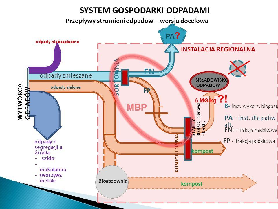 Biogazownia kompost ODP KOMPOSTOWNIA odpady niebezpieczne INSTALACJA REGIONALNA SYSTEM GOSPODARKI ODPADAMI Przepływy strumieni odpadów – wersja docelo