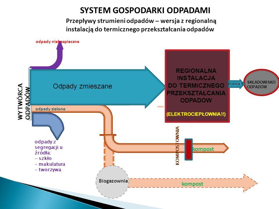 Biogazownia kompost KOMPOSTOWNIA odpady niebezpieczne SYSTEM GOSPODARKI ODPADAMI Przepływy strumieni odpadów – wersja z regionalną instalacją do termi