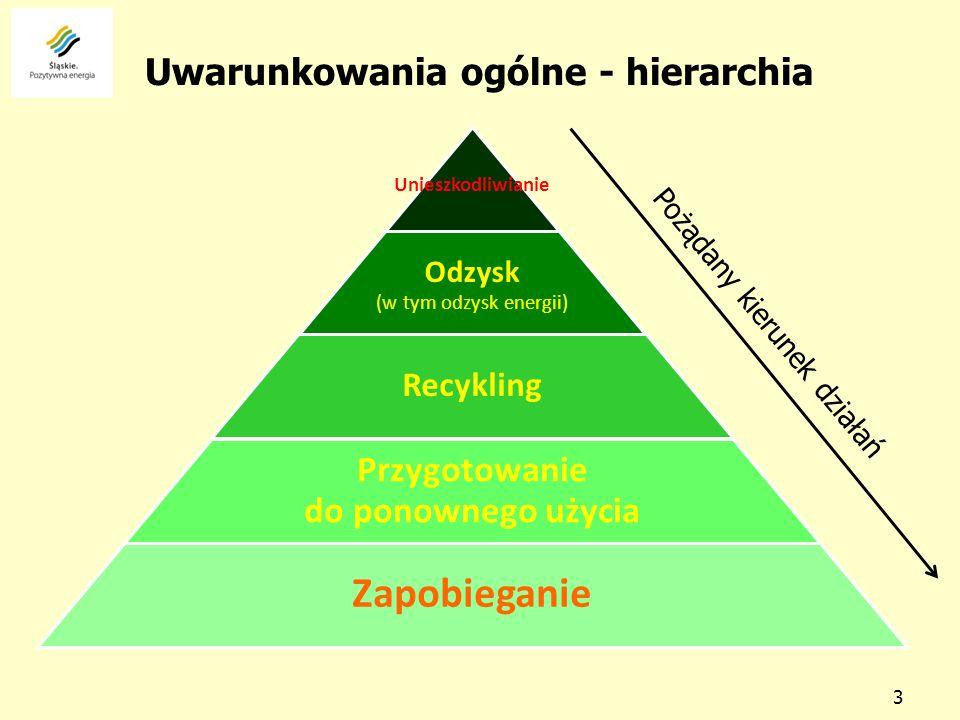 Uwarunkowania ogólne - hierarchia 3 Unieszkodliwianie Odzysk (w tym odzysk energii) Recykling Przygotowanie do ponownego użycia Zapobieganie Pożądany