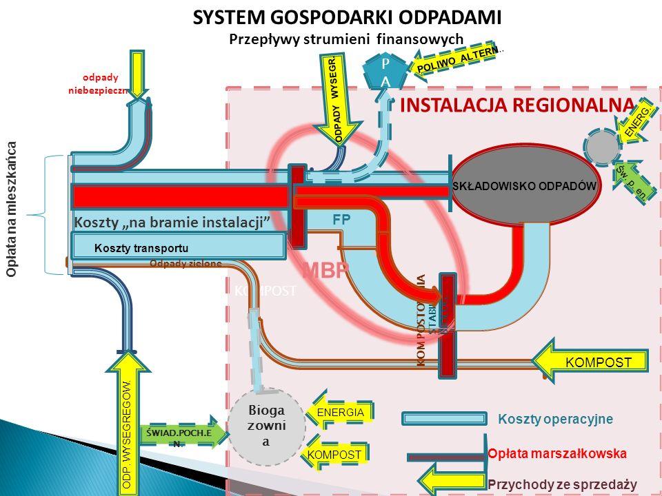KOMPOST SKŁADOWISKO ODPADÓW KOMPOSTOWNIA odpady niebezpieczne INSTALACJA REGIONALNA SYSTEM GOSPODARKI ODPADAMI Przepływy strumieni finansowych FP Kosz