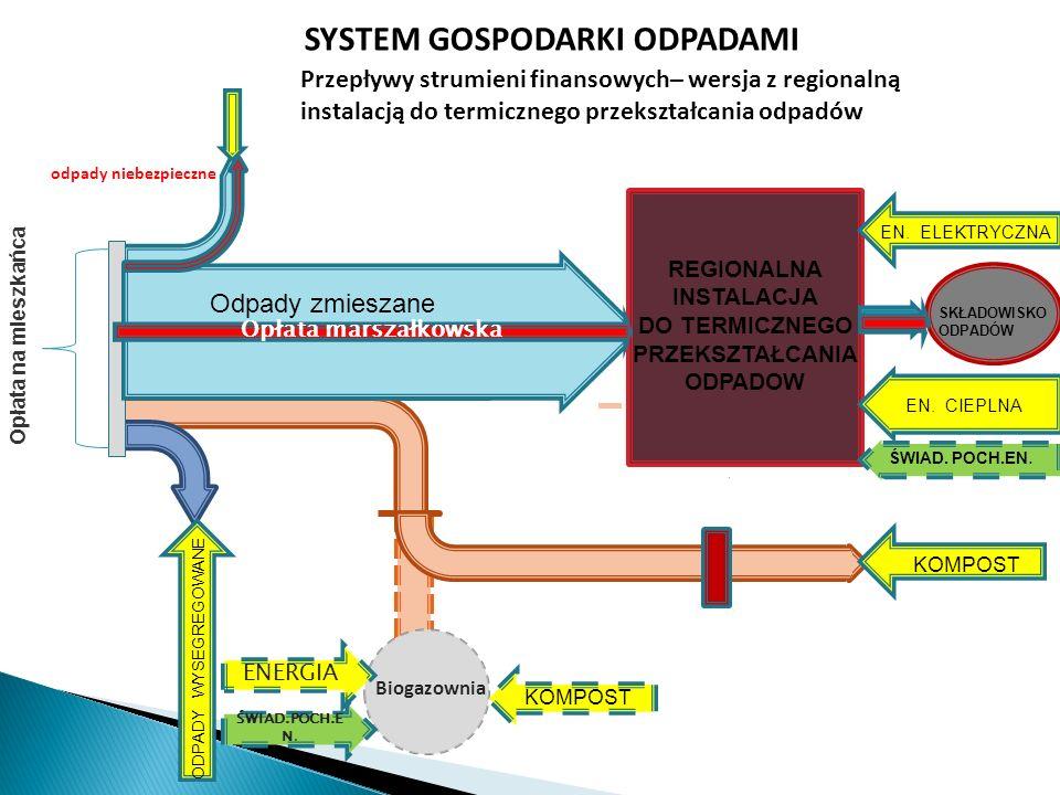 Biogazownia odpady niebezpieczne SYSTEM GOSPODARKI ODPADAMI Przepływy strumieni finansowych– wersja z regionalną instalacją do termicznego przekształc