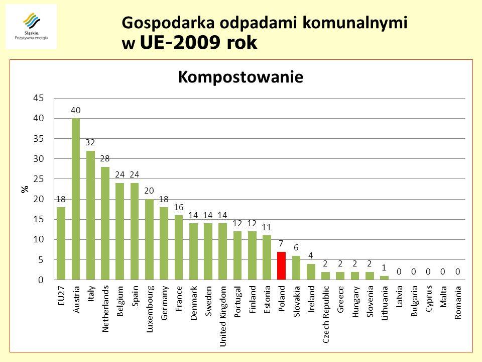 Gminy są obowiązane ograniczyć masę odpadów komunalnych ulegających biodegradacji przekazywanych do składowania: 1) do dnia 16 lipca 2013 r.