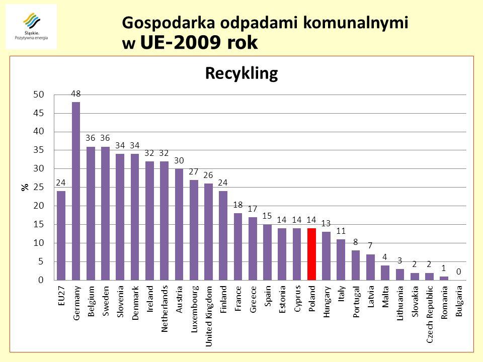 Biogazownia kompost ODP KOMPOSTOWNIA odpady niebezpieczne INSTALACJA REGIONALNA SYSTEM GOSPODARKI ODPADAMI Przepływy strumieni odpadów – wersja docelowa SORTOWNIA FP odpady zmieszane odpady zielone odpady z segregacji u źródła: - szkło - makulatura -tworzywa -metale WYTWÓRCA ODPADÓW B SKŁADOWISKO ODPADÓW kompost MBP PA FN B- inst.