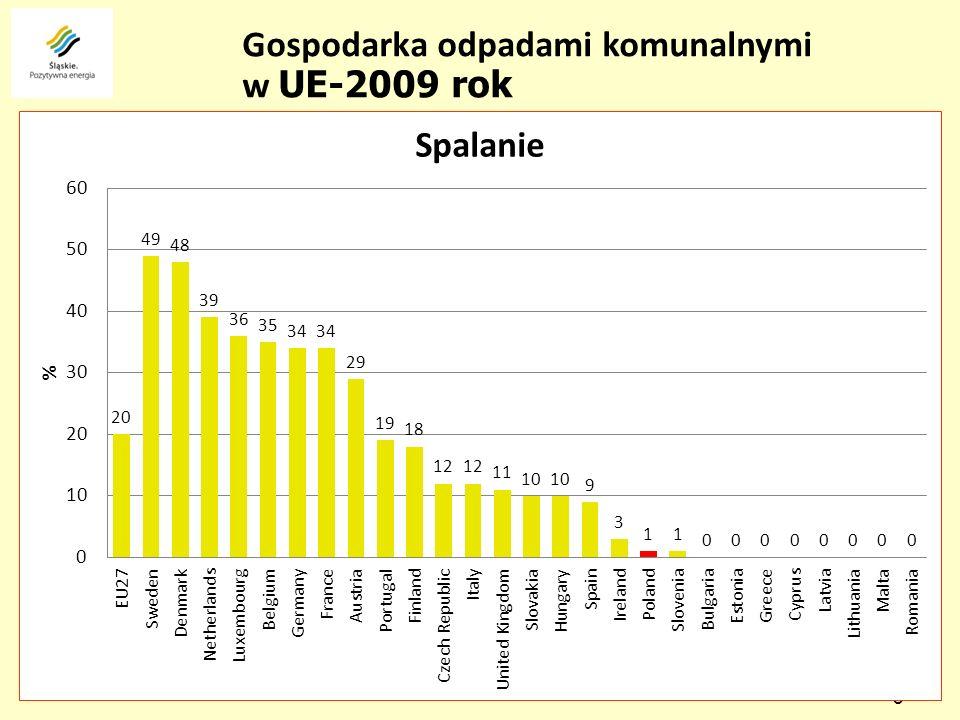 9 1,65 mln Mg/rok - 356 kg/M/rok Szacunkowa ilość wytworzonych odpadów komunalnych – 2009 r.
