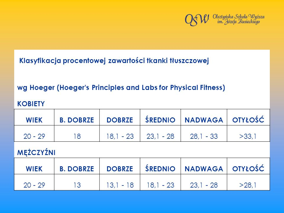 Klasyfikacja procentowej zawartości tkanki tłuszczowej wg Hoeger (Hoeger's Principles and Labs for Physical Fitness) KOBIETY WIEKB. DOBRZEDOBRZEŚREDNI