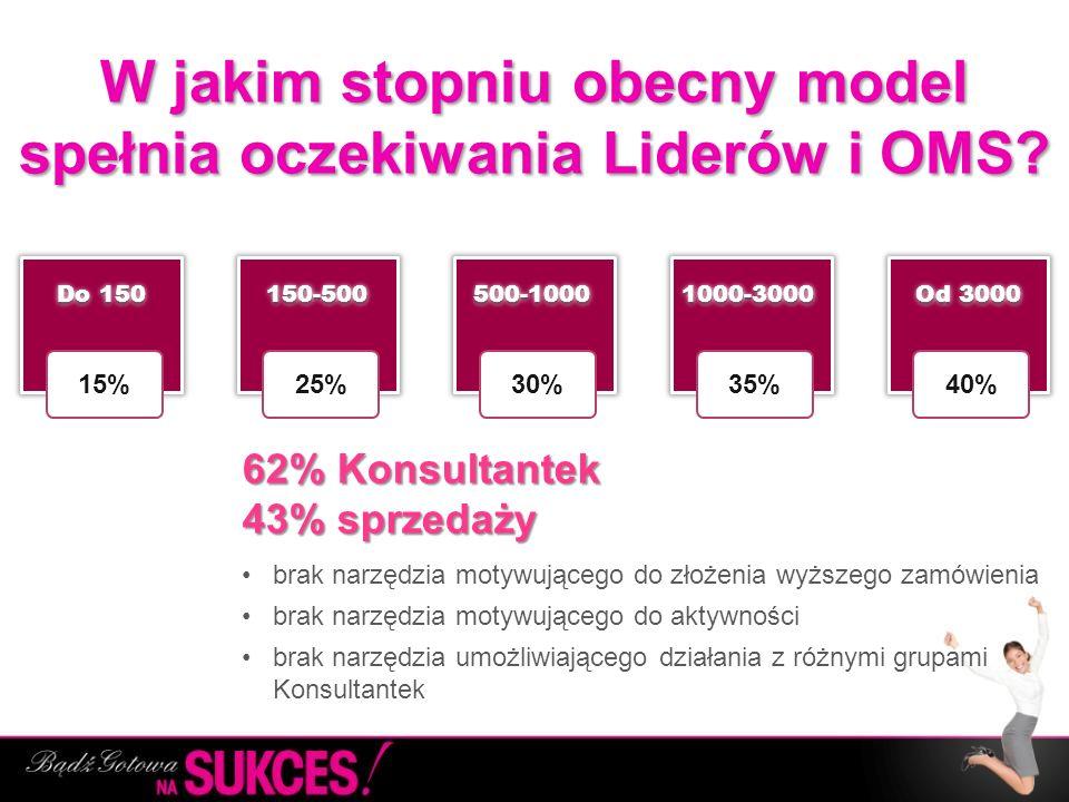 W jakim stopniu obecny model spełnia oczekiwania Liderów i OMS? 62% Konsultantek 43% sprzedaży 62% Konsultantek 43% sprzedaży brak narzędzia motywując