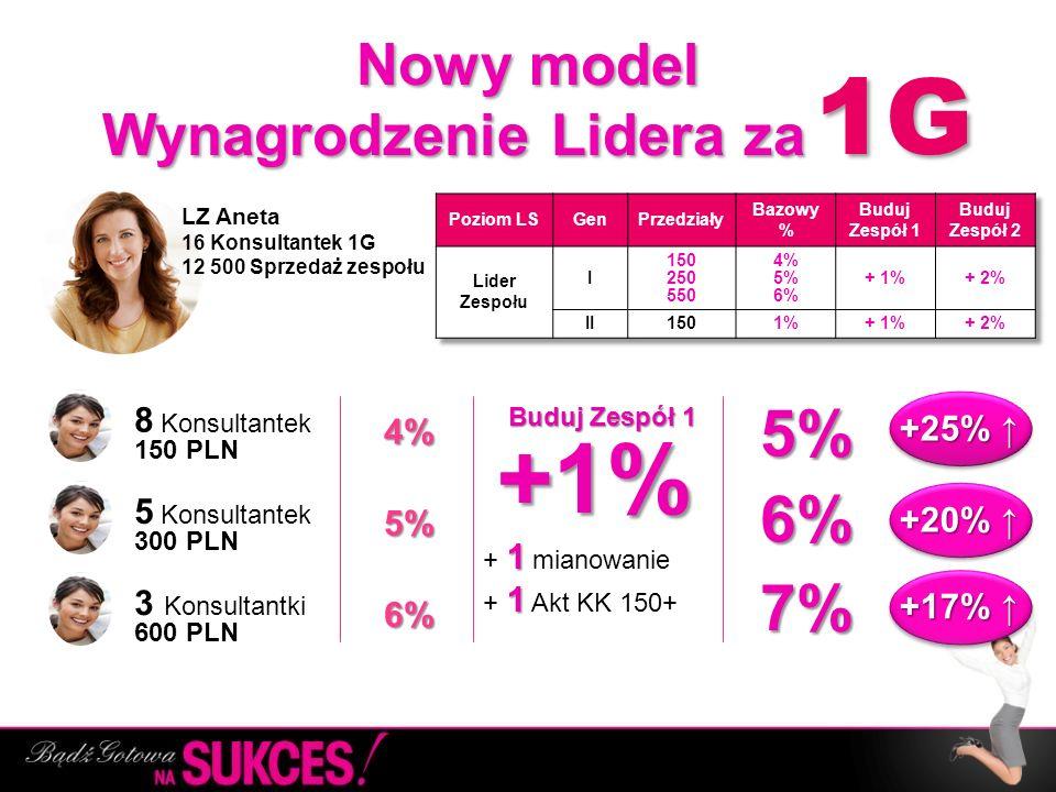 Nowy model Wynagrodzenie Lidera za Nowy model Wynagrodzenie Lidera za ……. 8 Konsultantek 150 PLN 5 Konsultantek 300 PLN 3 Konsultantki 600 PLN 4% 5% 6