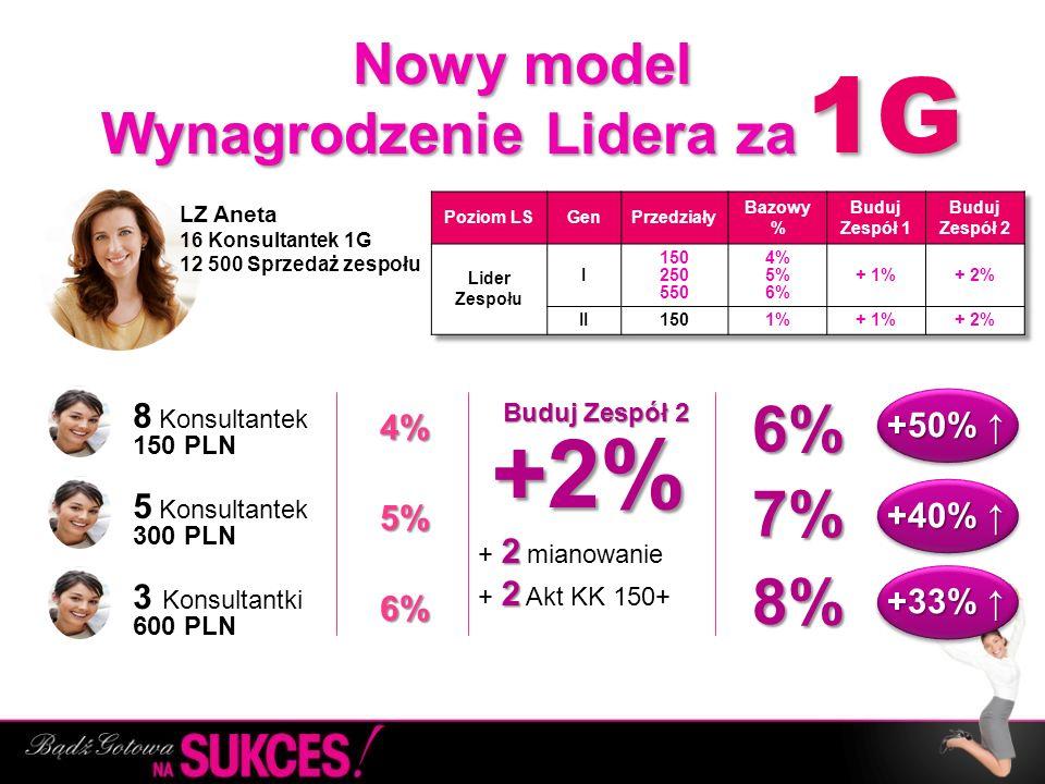 Nowy model Wynagrodzenie Lidera za Nowy model Wynagrodzenie Lidera za ……. LZ Aneta 16 Konsultantek 1G 12 500 Sprzedaż zespołu 8 Konsultantek 150 PLN 5