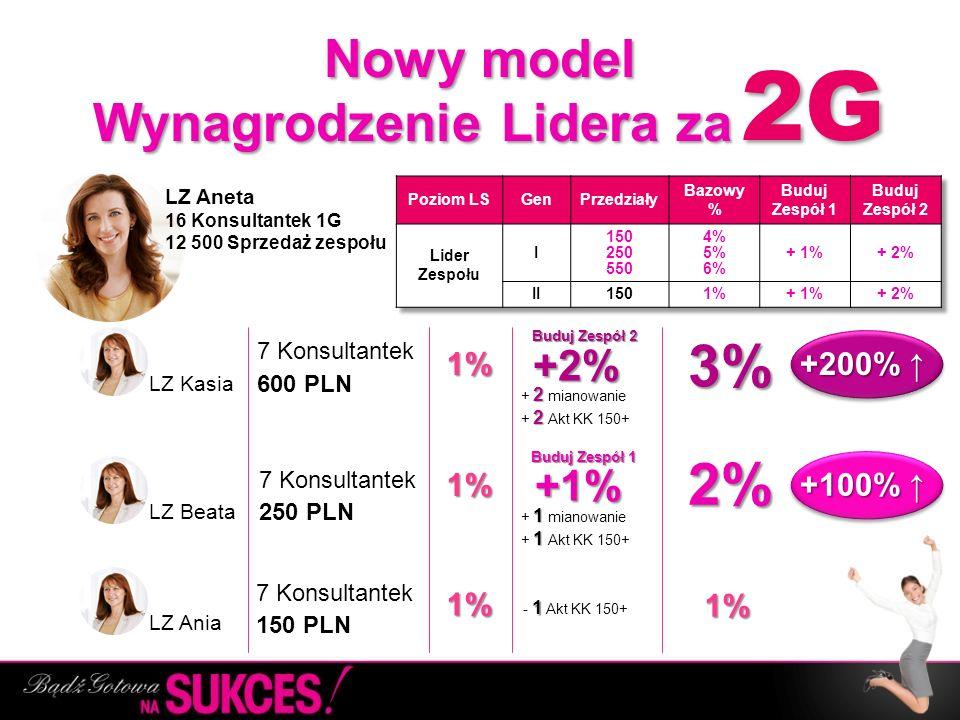 Nowy model Wynagrodzenie Lidera za Nowy model Wynagrodzenie Lidera za ……. LZ Aneta 16 Konsultantek 1G 12 500 Sprzedaż zespołu LZ Kasia LZ Beata LZ Ani