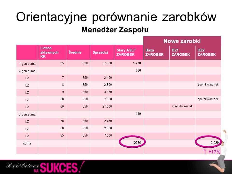 Orientacyjne porównanie zarobków Liczba aktywnych KK ŚrednieSprzedaż Stary ASLF ZAROBEK Baza ZAROBEK BZ1 ZAROBEK BZ2 ZAROBEK 1 gen suma 9539037 0501 7