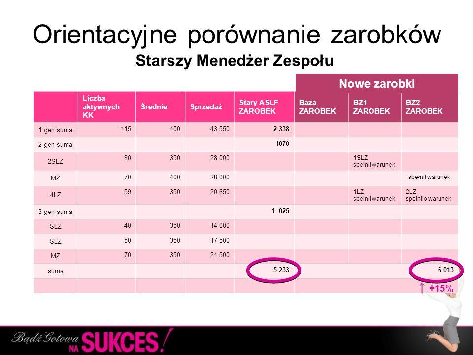 Orientacyjne porównanie zarobków Liczba aktywnych KK ŚrednieSprzedaż Stary ASLF ZAROBEK Baza ZAROBEK BZ1 ZAROBEK BZ2 ZAROBEK 1 gen suma 11540043 5502