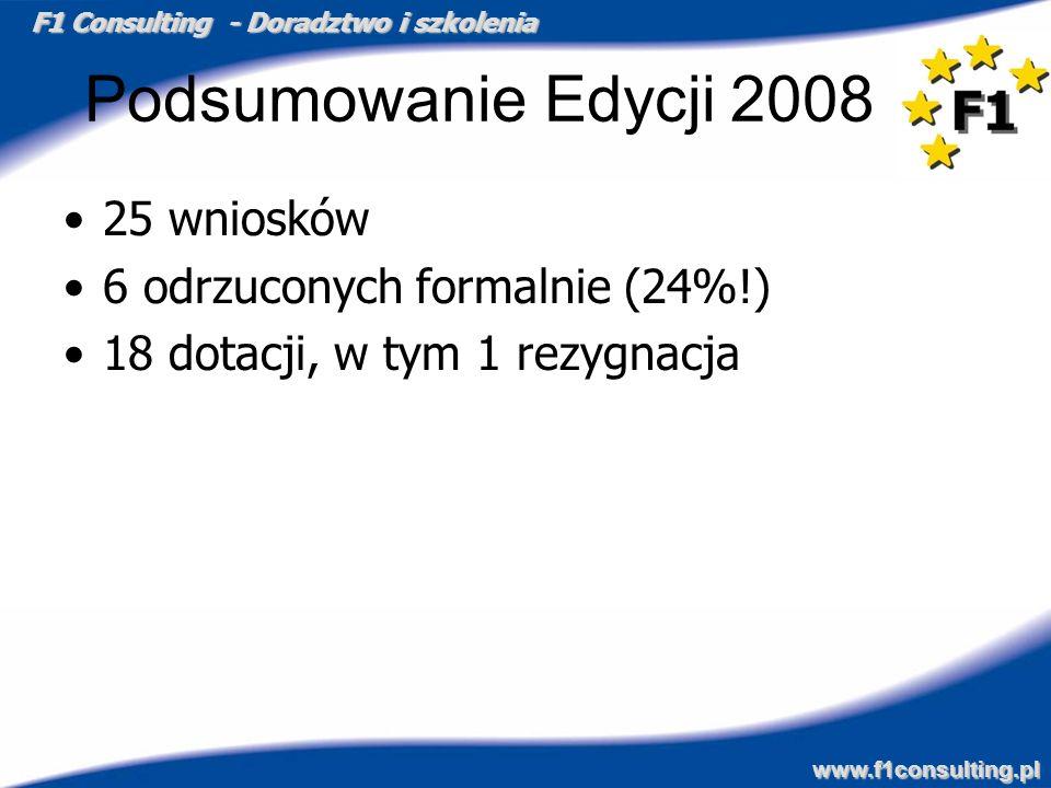 F1 Consulting - Doradztwo i szkolenia www.f1consulting.pl Podsumowanie Edycji 2008 25 wniosków 6 odrzuconych formalnie (24%!) 18 dotacji, w tym 1 rezy