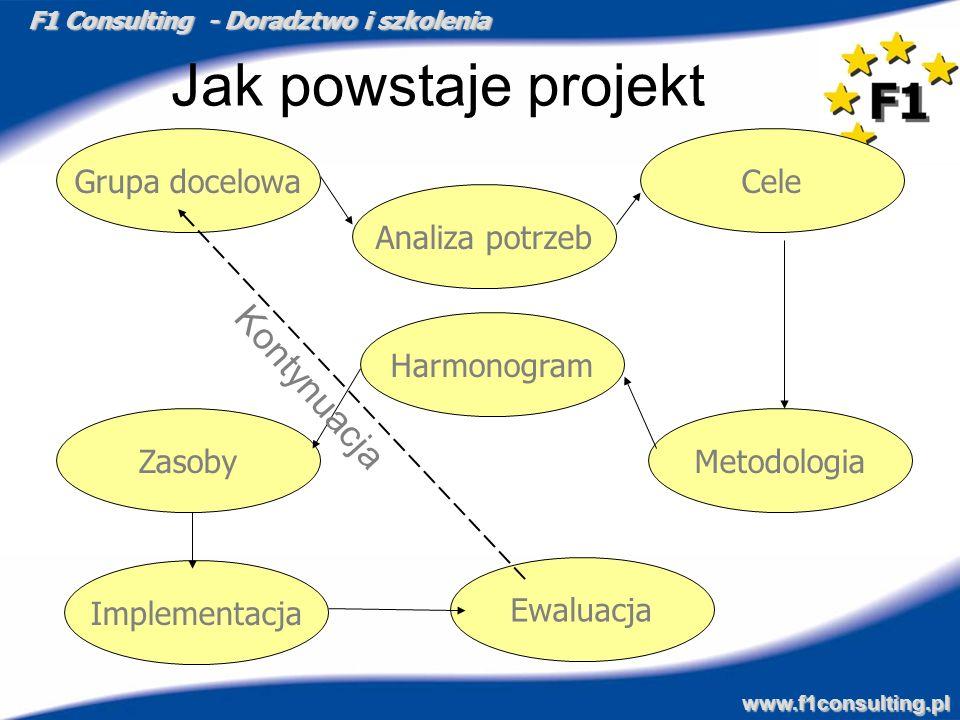 F1 Consulting - Doradztwo i szkolenia www.f1consulting.pl Jak powstaje projekt Grupa docelowaCele Metodologia Analiza potrzeb Implementacja Zasoby Har