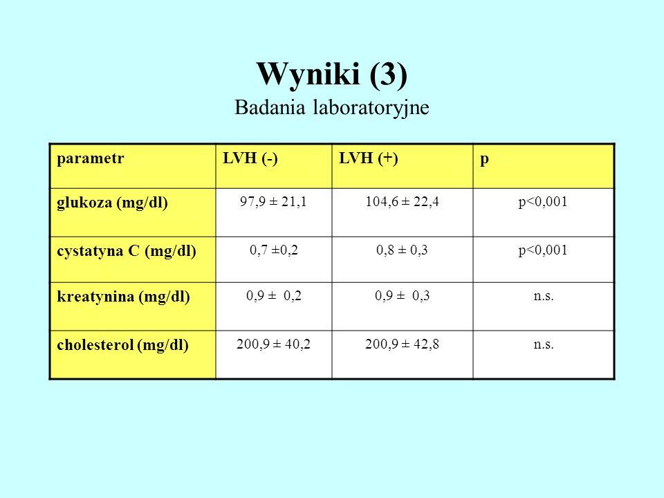 Wyniki (3) Badania laboratoryjne parametrLVH (-)LVH (+)p glukoza (mg/dl) 97,9 ± 21,1104,6 ± 22,4p<0,001 cystatyna C (mg/dl) 0,7 ±0,20,8 ± 0,3p<0,001 k